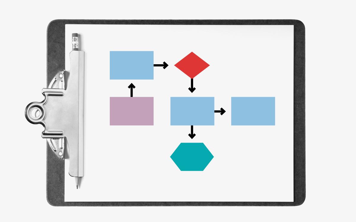 Product League: Product Landing Zones